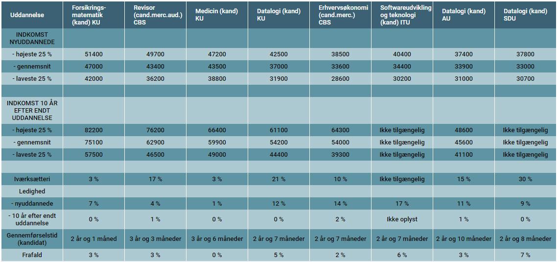 kort uddannelse høj løn